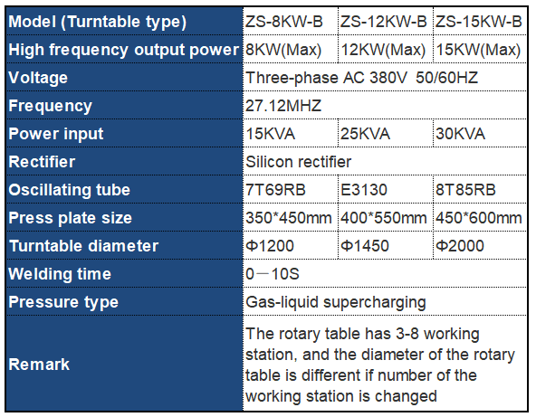 Turntable and Double Station High Frequency Fusing Machine datasheet
